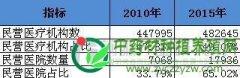"""中医药法实施在即 """"十三五""""中医药产业迎机遇"""